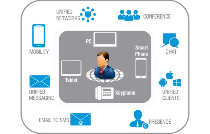 Unified Communication System to Your Business